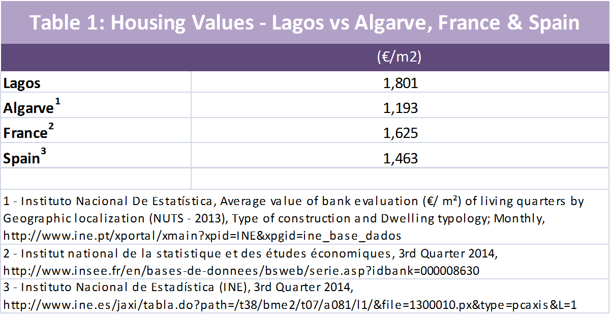 Table 1 Lagos Housing Values
