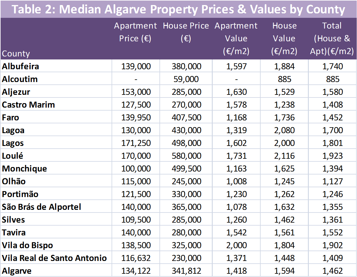 Algarve Median Housing Prices Table