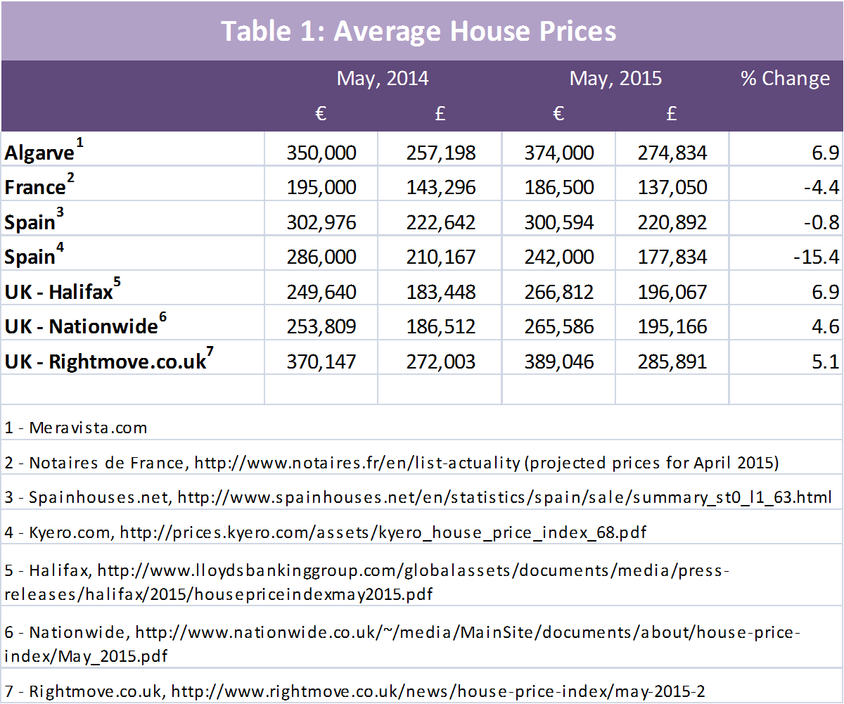 Table 1 Average Algarve House Prices