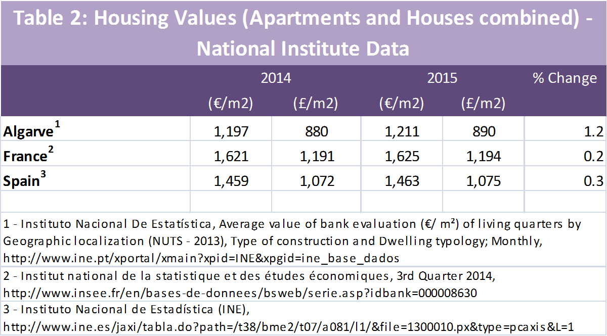 Table 2 Algarve Housing Values NIS data
