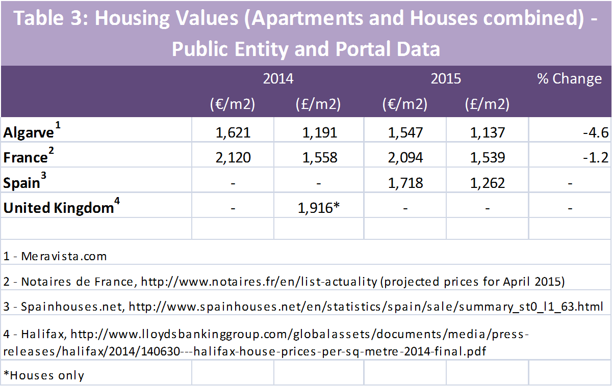 Table 3 Algarve Housing Values Portal Data