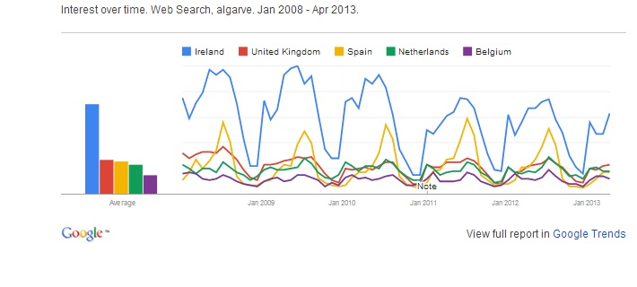Algarve internet search trends