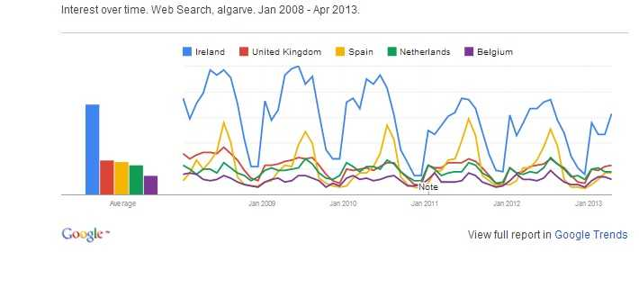 Algarve internet search trends