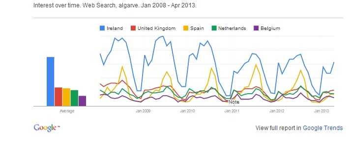 Tendências e volume de pesquisas online sobre o Algarve